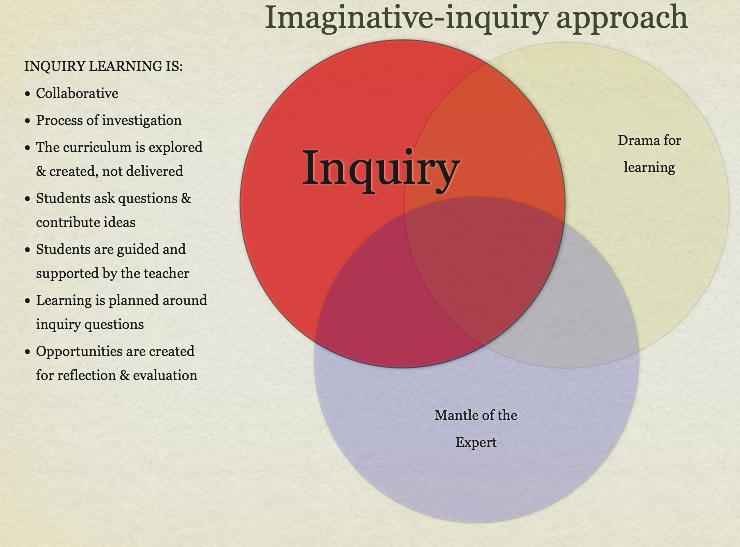 introduction imaginative inquiry
